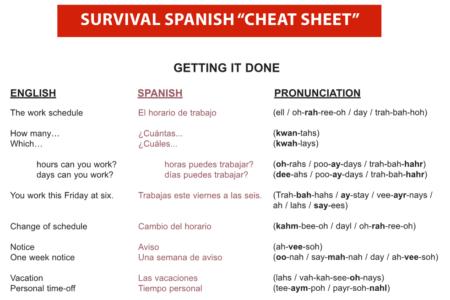 Getting It Done Spanish-English Cheat Sheet